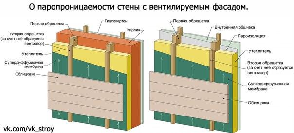 О паропроницаемости стены с вентилируемым фасадом