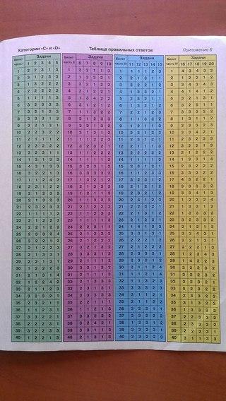 экзаменационные билеты пдд категории ав: