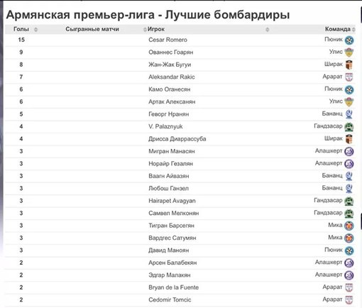 чемпионат ha по футболу в 2014 2015 гг фнл турнирная таблица календарь
