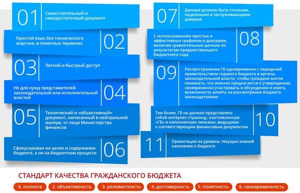 проект бюджета для граждан