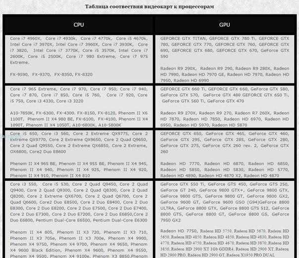 Таблица соответствия процессора к видеокарте