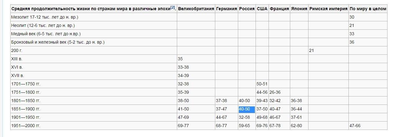 Россия 19 века была на втором месте по продолжительности жизни FxHp1bTBXvY