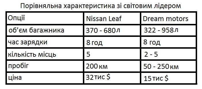 серійного виробництва доступних електромобілів в Україні