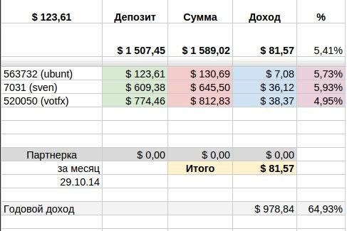 Инвестирование в #ПАММ счета - Ежемесячный отчет.