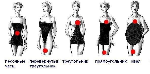 Фасон платья для разных фигур