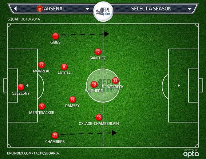 Структура игры «Арсенала» не