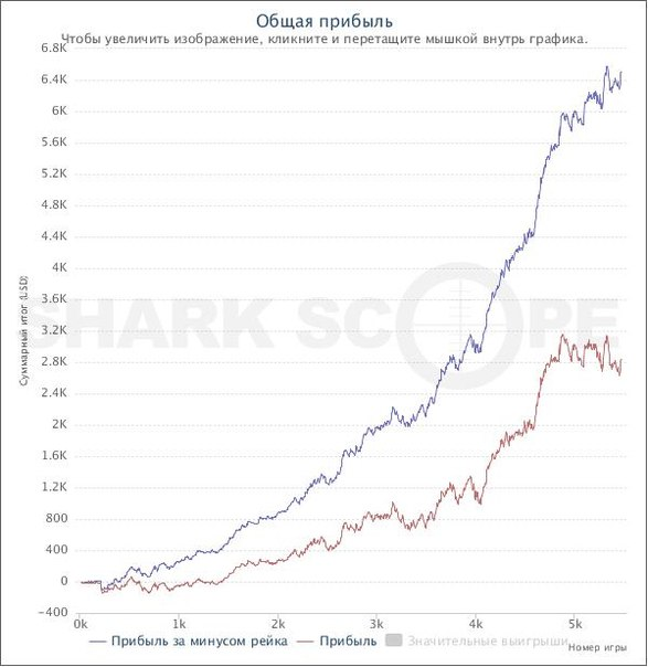 Статистика Покер На Игроков