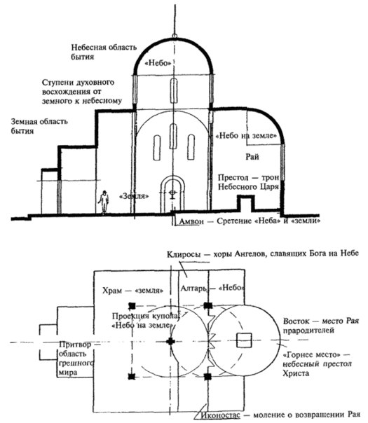 Описание храма по схеме