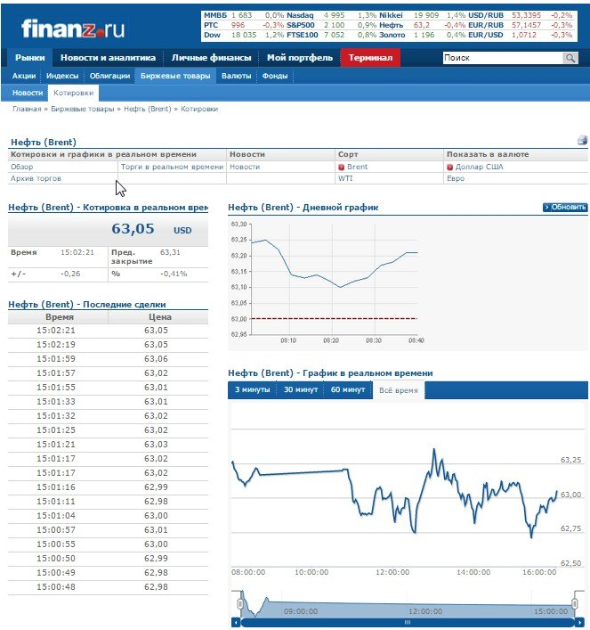Цены на нефть снижаются в ожидании данных о запасах в США - Цензор.НЕТ 4881