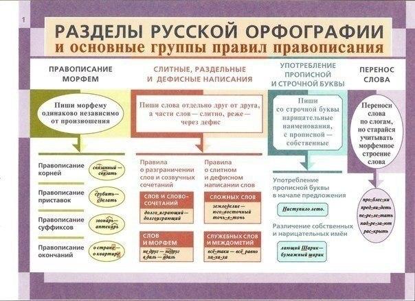 Правила русского языка в
