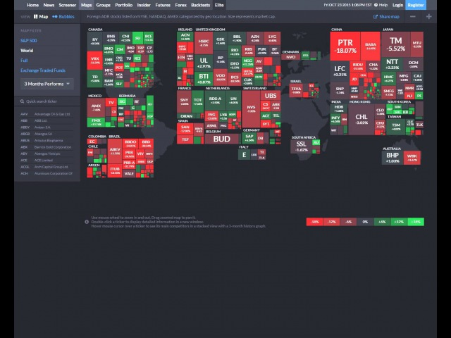 Wall Street On line Finviz Stock Screener