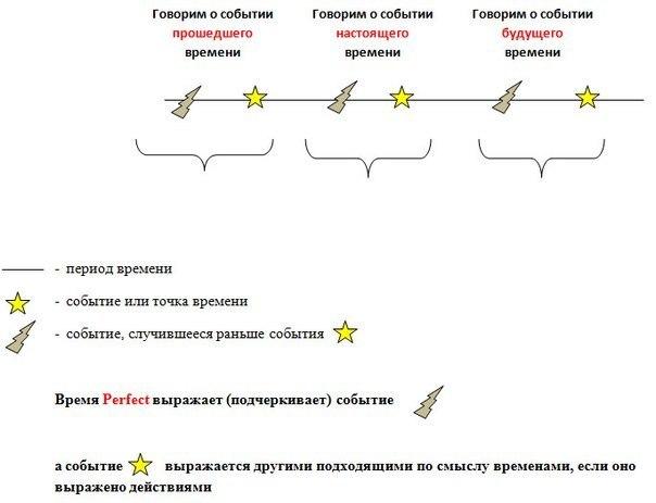 (Continuous Tense) -Схема 3.