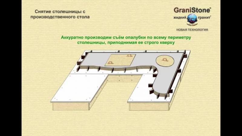 № 4 Снятие столешницы с производственного стола. GraniStone -- жидкий гранит. Новая технология.
