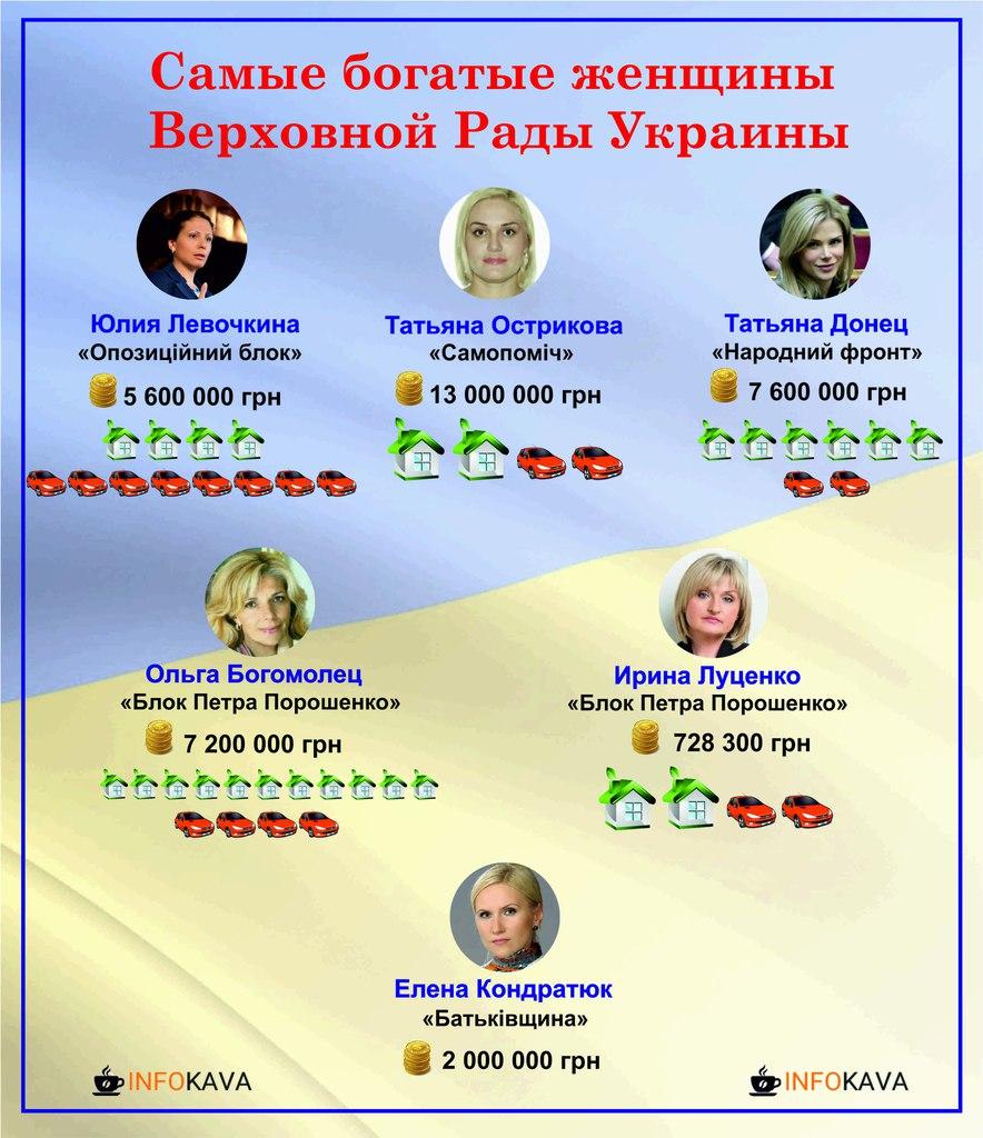 Самые богатые женщины Верховной Рады. Инфографика