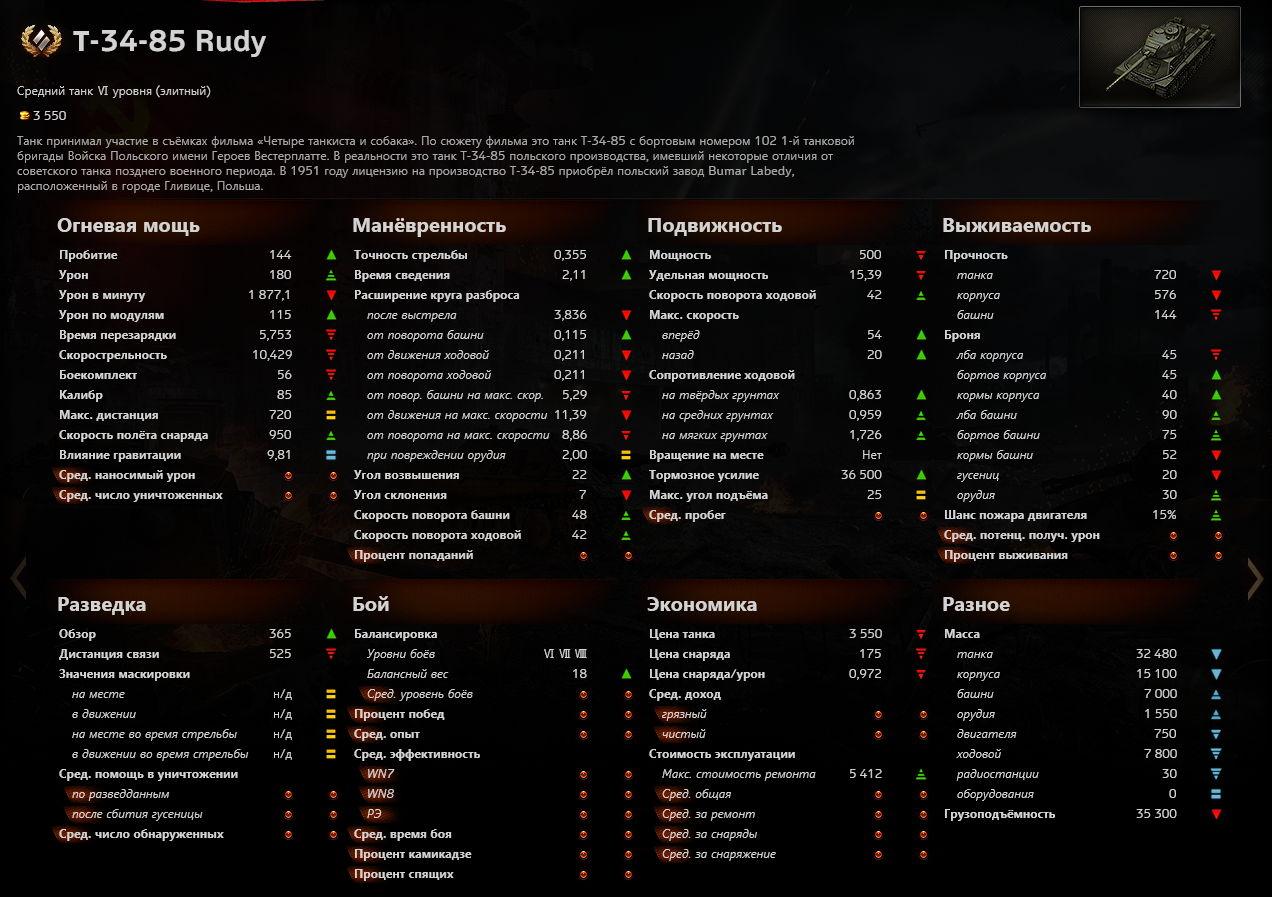 ТТХ и цены новых прем-танков | Panzer Journal