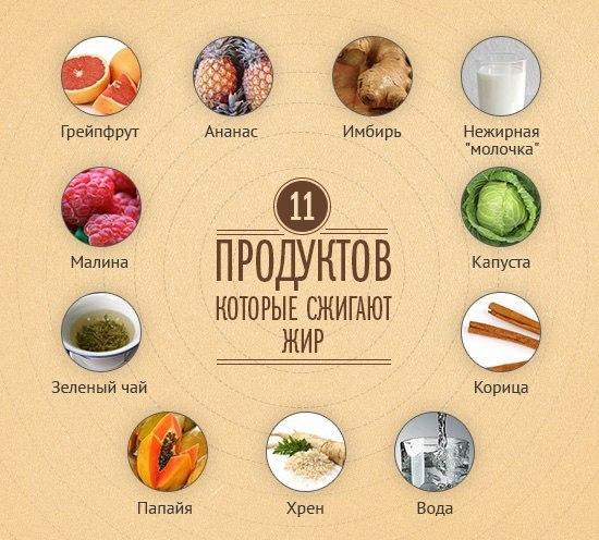 Еда для похудения в домашних условиях с фото