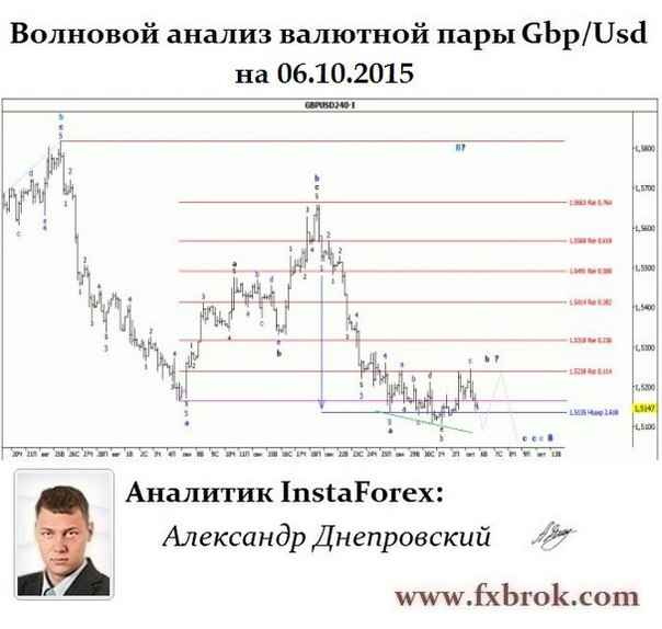 Лучший брокер Азии и СНГ- InstaForex теперь в  Днепропетровске. - Страница 23 G9xHF_yTQhk
