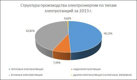 """Путин не верит в конец """"эры углеводородов"""" - Цензор.НЕТ 3252"""