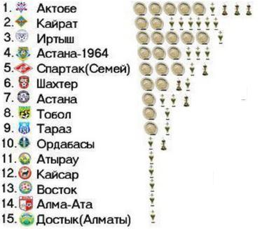 пример лига по ффутболу казахстана