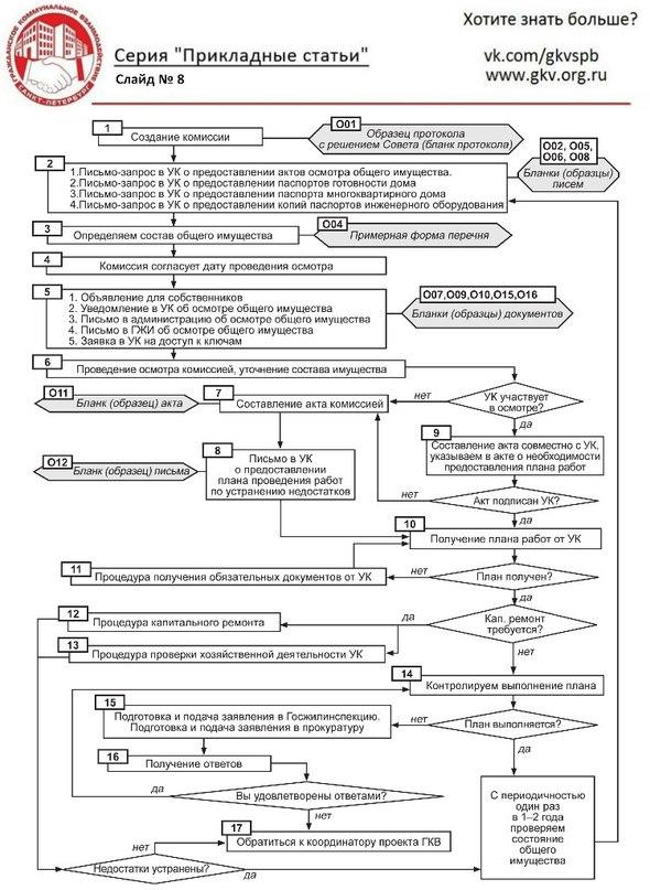 Состав И Состояние Общего Имущества Многоквартирного Дома Образец img-1