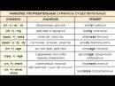 №10 Радио Ирина: Суффиксы Существительных : Английский Язык / Ирина Шипилова