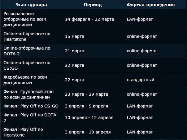 Moscow Cyber Stadium анонсировали MCS Open Season 2