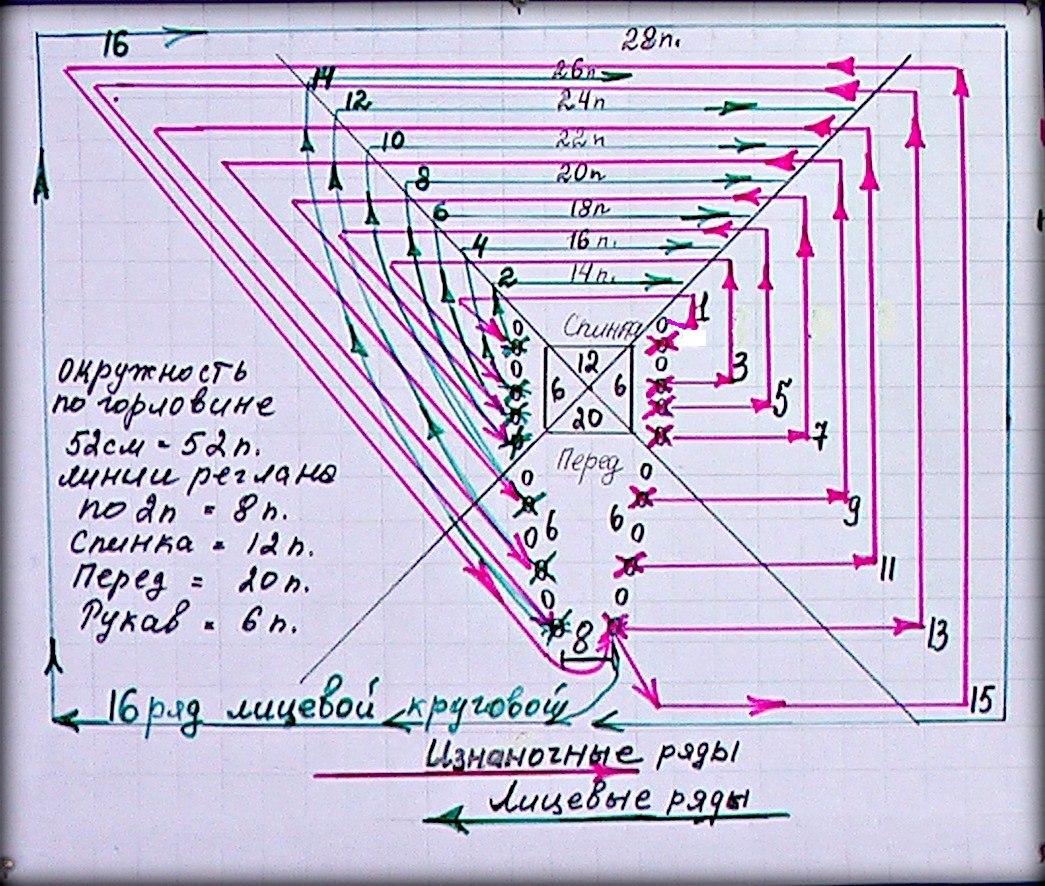 Вязание спицами реглан сверху в круговую 609