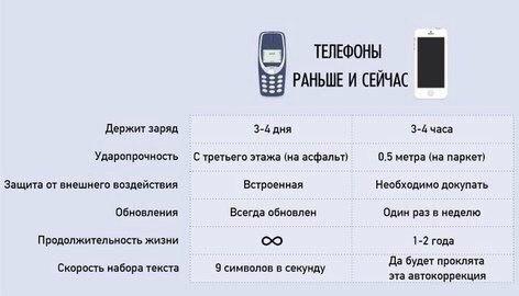 телефон или смартфон