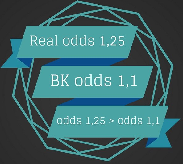 real odds