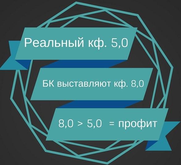 Реальный кф. 5,0 бк выставляют кф. 8,0