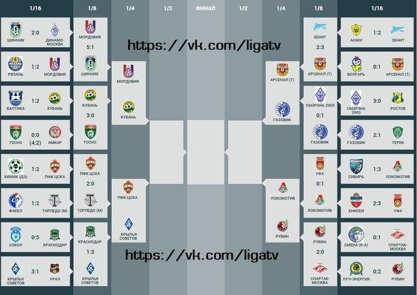 кубок россии по футболу 2014