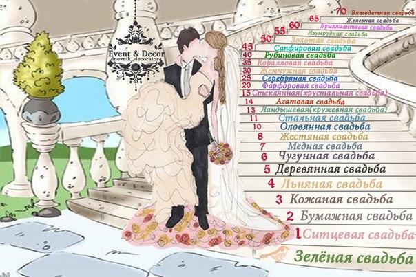 Как называются свадьбы в браке