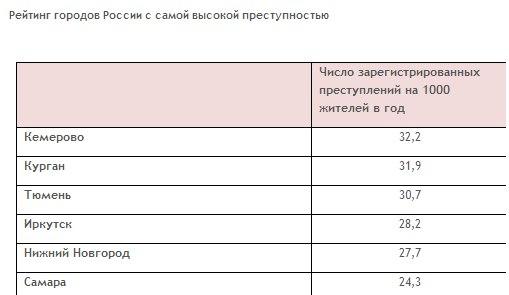Криминальная Россия Список Эпизодов