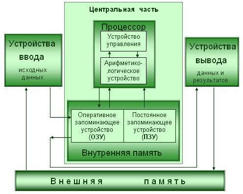 Глобальная схема ПК
