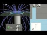 Механическая вселенная (37) Электромагнитная индукция
