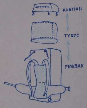Как сшить туристический рюкзак своими руками выкройка