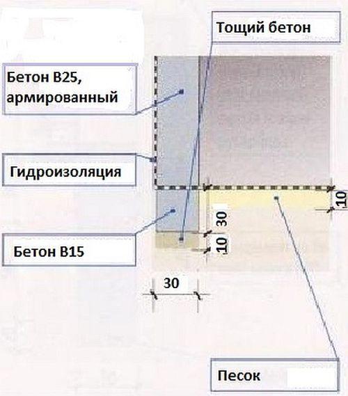 что, толщина стены в погребе из бетона определить размер чашечки