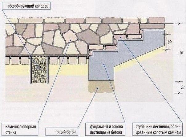 Как сделать лестницу из бетона в погреб - Mobile-health.ru