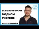 Like Центр Все о конверсии в одном рисунке Руслан Татунашвили