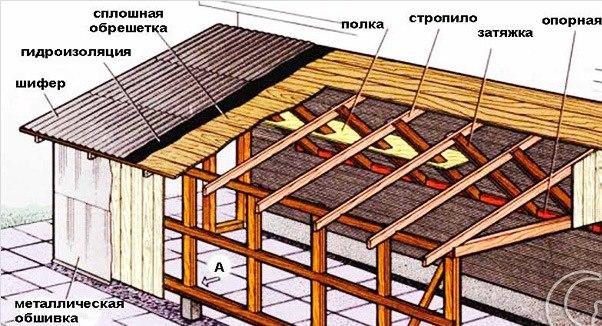 Крыша гаража односкатная 16