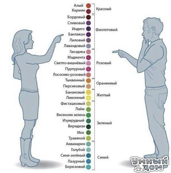 ЦВЕТОВЫЕ СОЧЕТАНИЯ В ОДЕЖДЕ Искусство подбора цветов дано не каждой, и многие женщины периодически испытывают затруднения, пытаясь скомбинировать в своём наряде разные цвета или оттенки. Стильный образ на 99% складывается из правильного сочетания цветов в одежде, макияже, аксессуаров. Если цвета скомбинированы неверно, создается ощущение, что что-то в облике «не так». Это связано не столько с сознательным пониманием модности и стильности вещей, сколько с физическими законами цветовосприятия.…