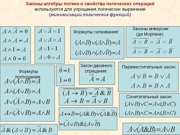 Логика алгебры логическая схема