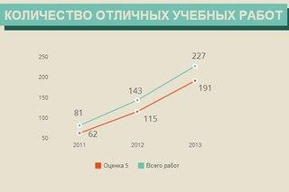 СтудентЪ ВКонтакте Инфографика