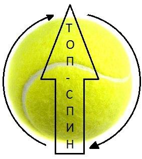 Спин топ-спин вращение теннис