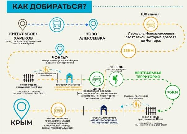 новости крыма сегодня въезд в крым со стороны украины