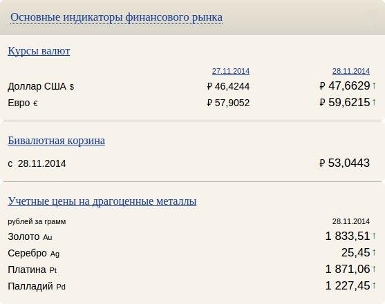 СВОДКА ОСНОВНЫХ ИНДИКАТОРОВ ФИНАНСОВОГО РЫНКА НА 27.11.2014- КУРСЫ В