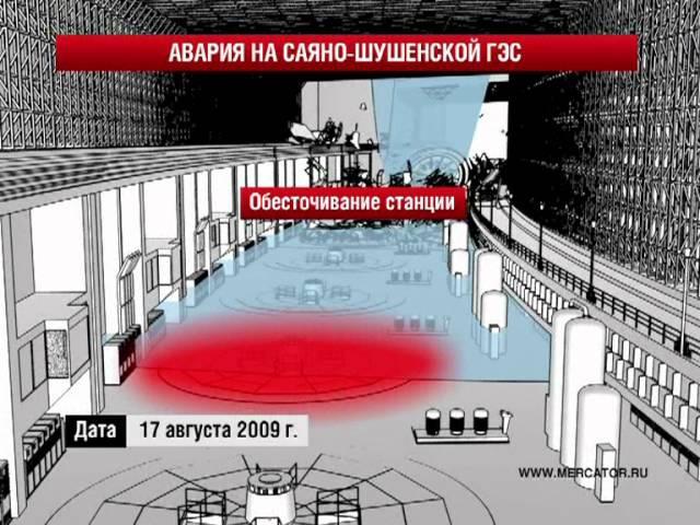 Авария на Саяно Шушенской ГЭС