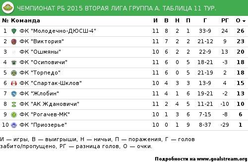 Лига чемпионов балтика баллы