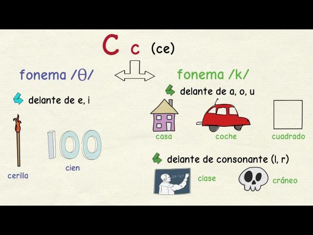 Aprender español Cómo se pronuncian las letras C, Z, Q y K