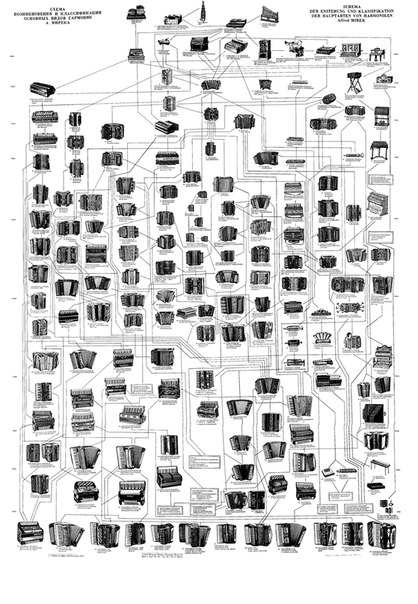 Схема классификации гармоник